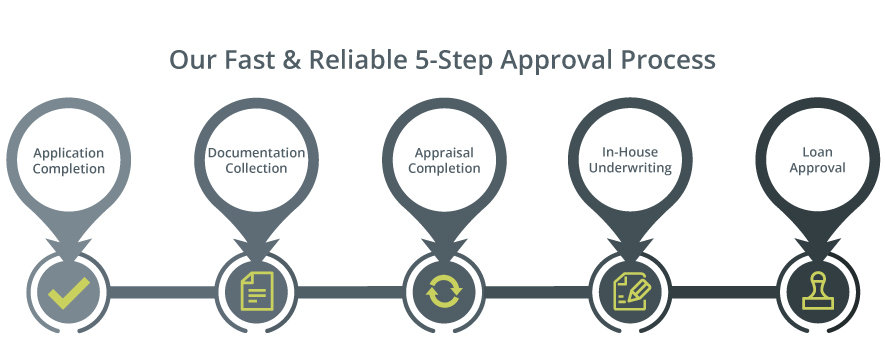 Our 5 step Loan approval process